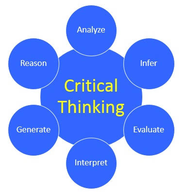 Elements of critical thinking - analyze, infer, evaluate, interpret, generate, reason.
