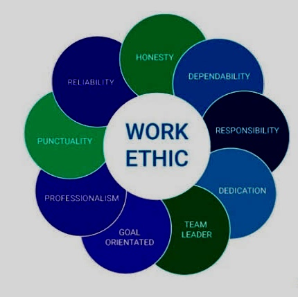 Featured Image for Work Ethic Blog Post